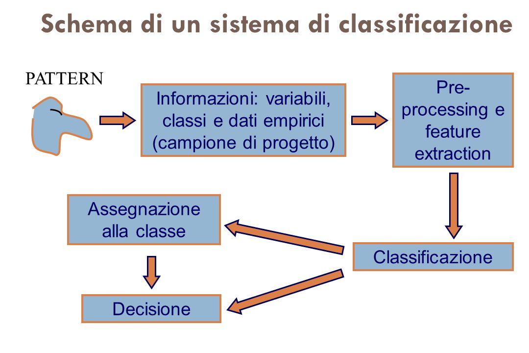 Schema di un sistema di classificazione