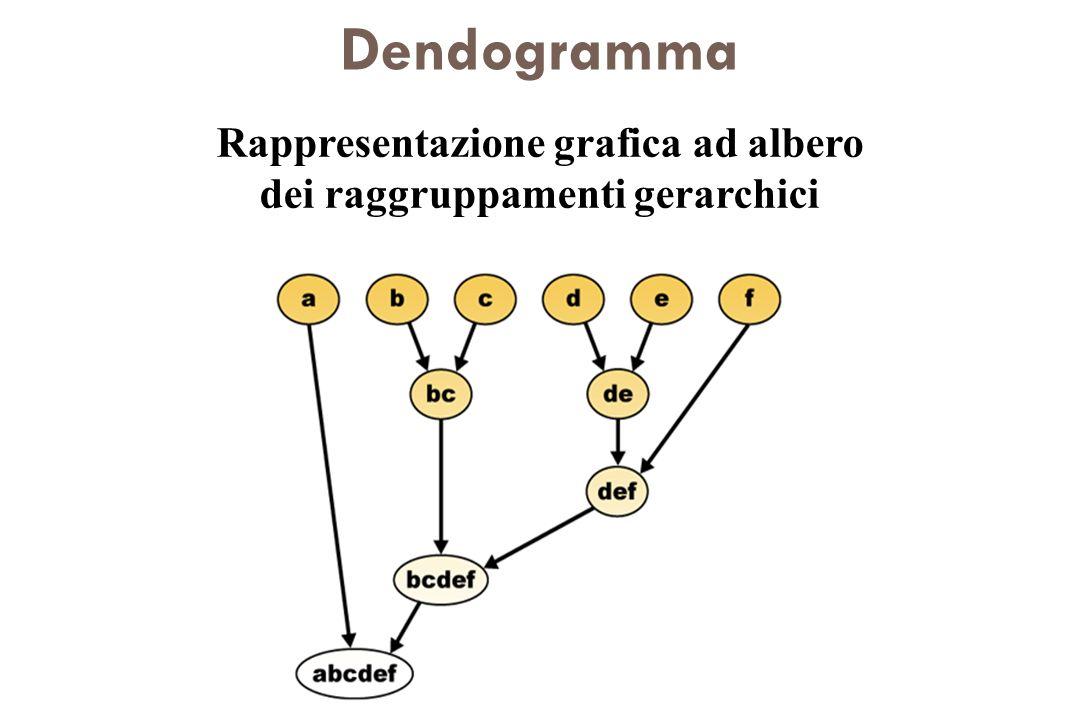 Rappresentazione grafica ad albero dei raggruppamenti gerarchici