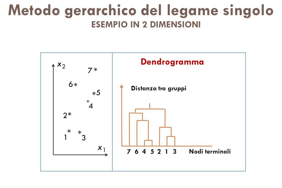 Metodo gerarchico del legame singolo