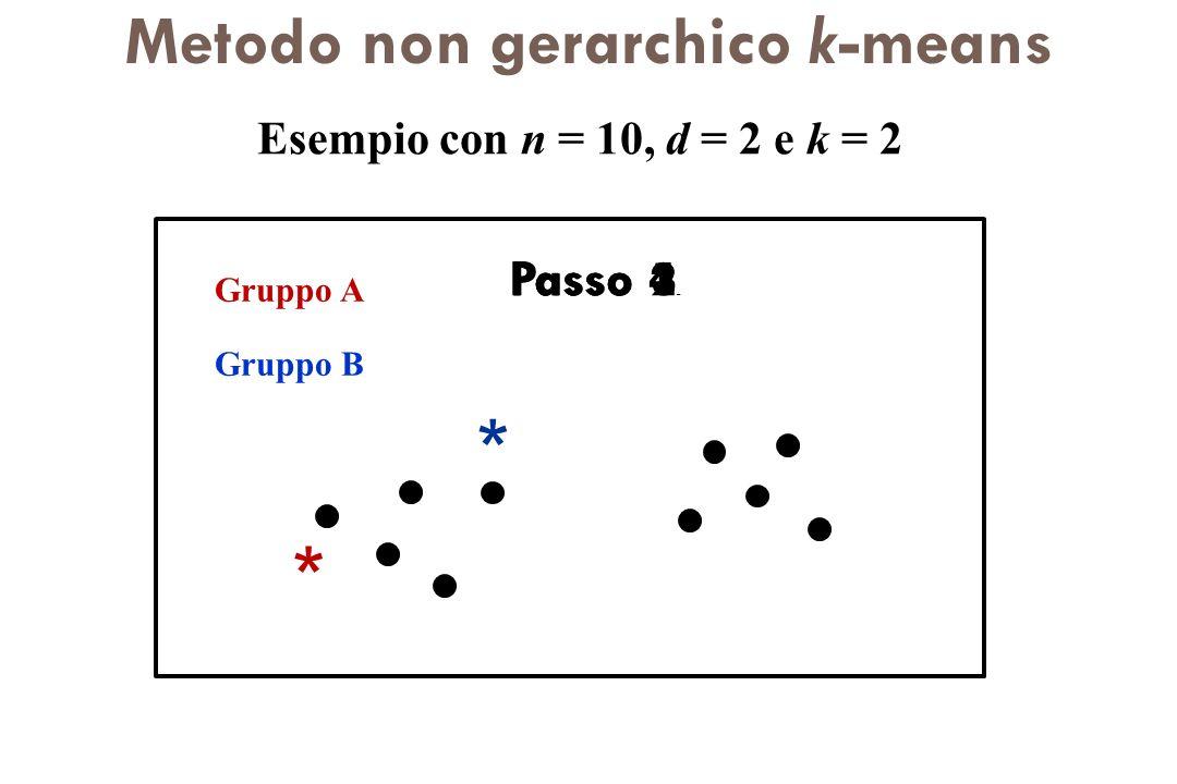 Metodo non gerarchico k-means