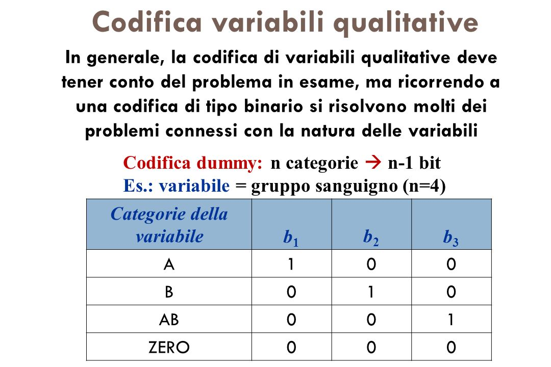 Codifica variabili qualitative