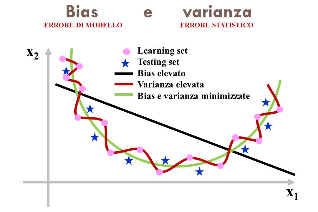 Bias e varianza x2 x1 Learning set Testing set Bias elevato