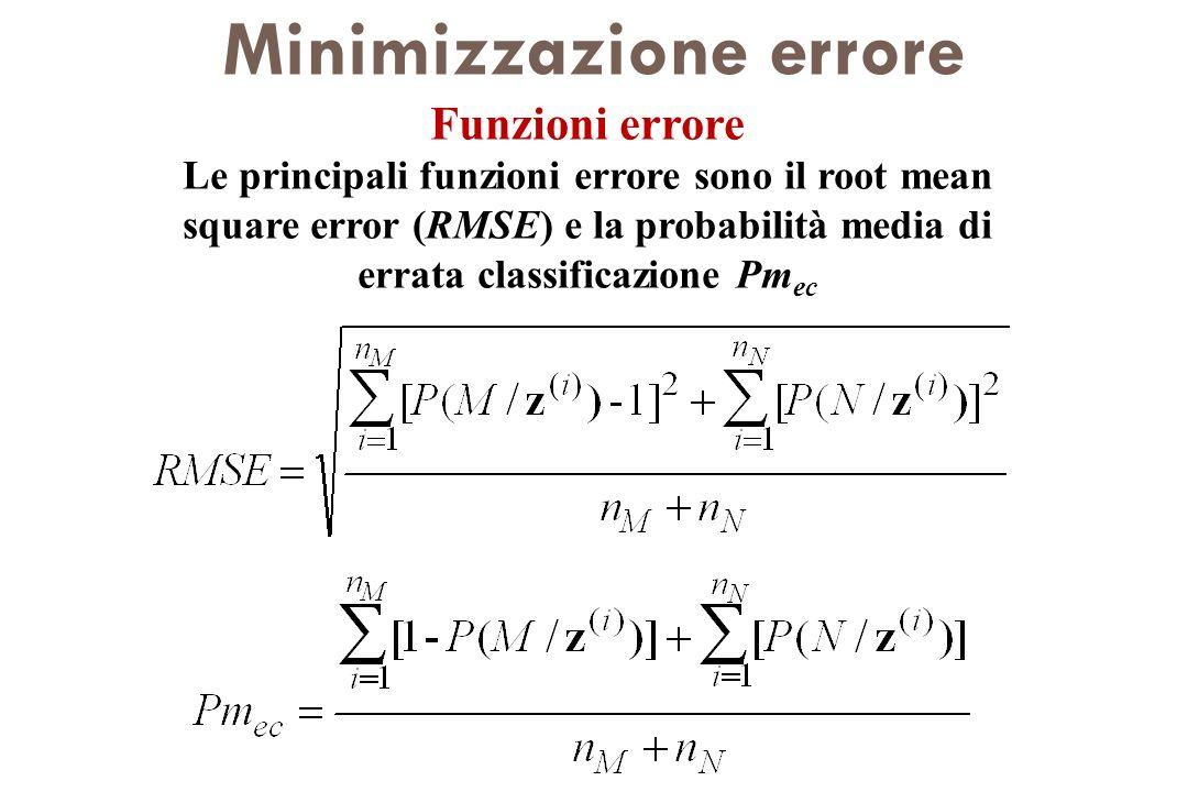 Minimizzazione errore
