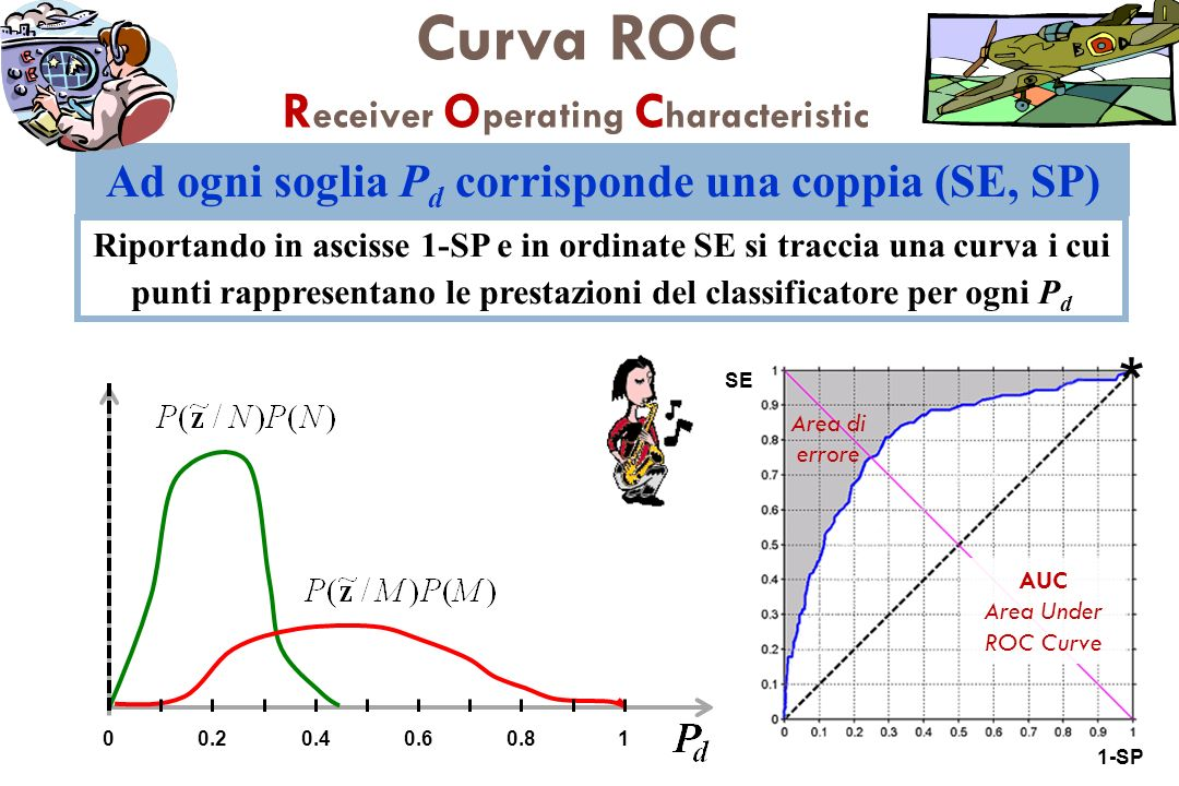 Curva ROC Receiver Operating Characteristic