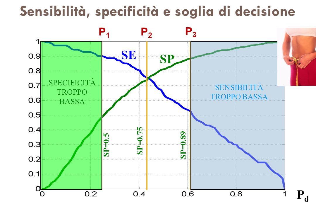 Sensibilità, specificità e soglia di decisione