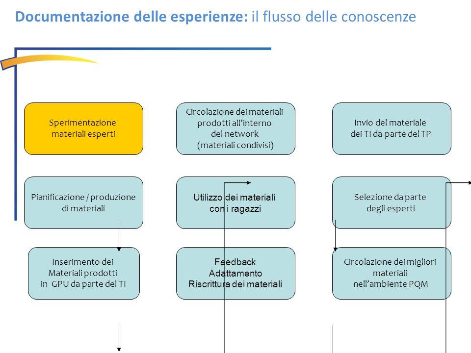 Documentazione delle esperienze: il flusso delle conoscenze