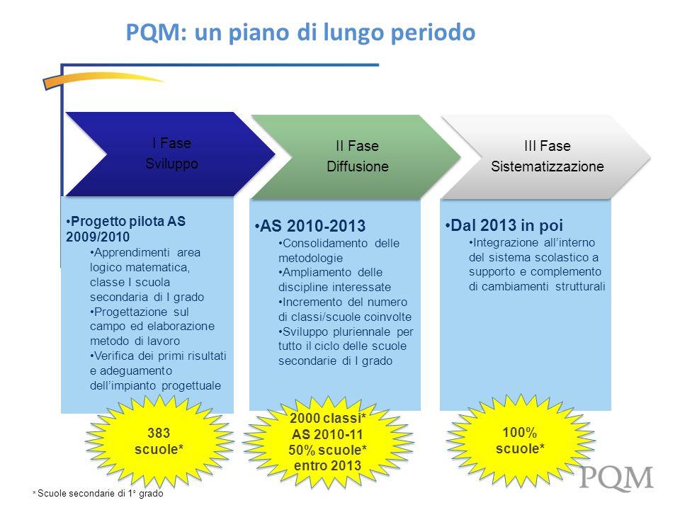 PQM: un piano di lungo periodo