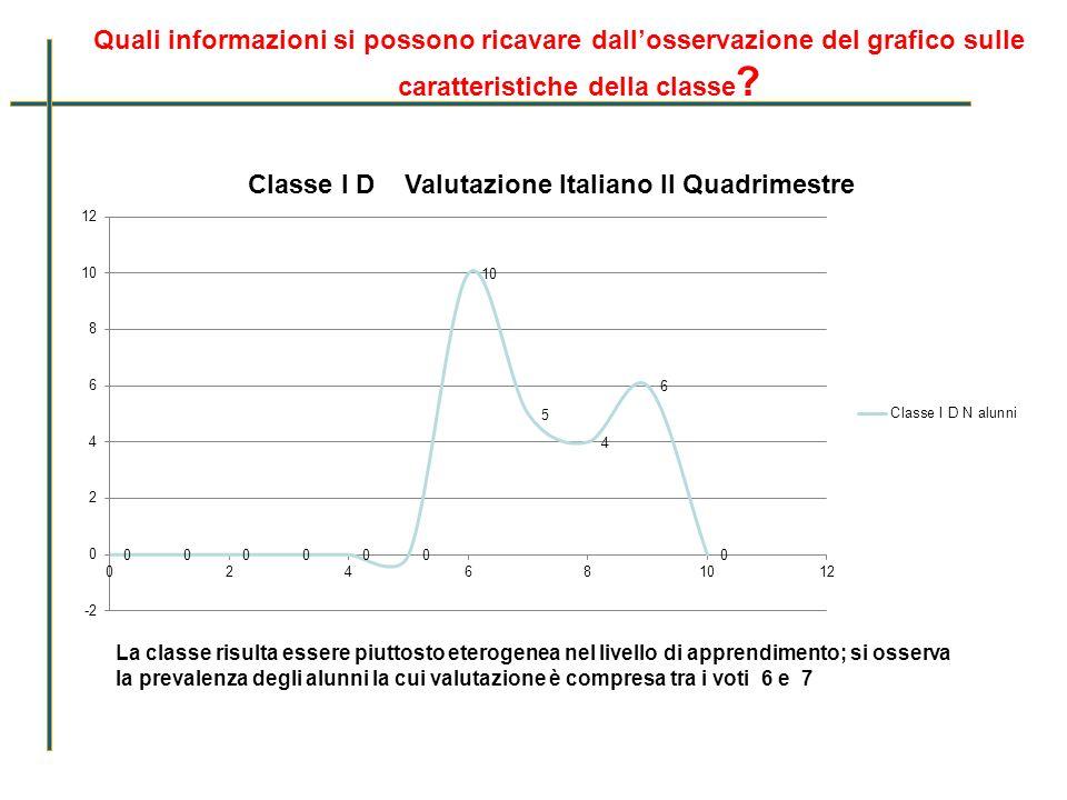 Quali informazioni si possono ricavare dall'osservazione del grafico sulle caratteristiche della classe