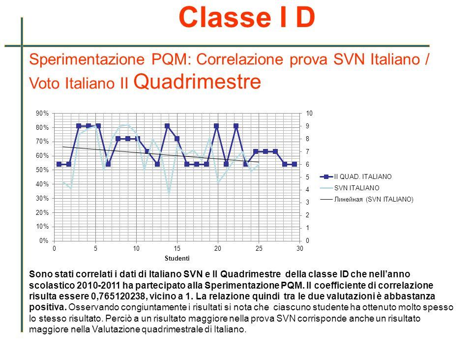 Classe I D Sperimentazione PQM: Correlazione prova SVN Italiano / Voto Italiano II Quadrimestre.