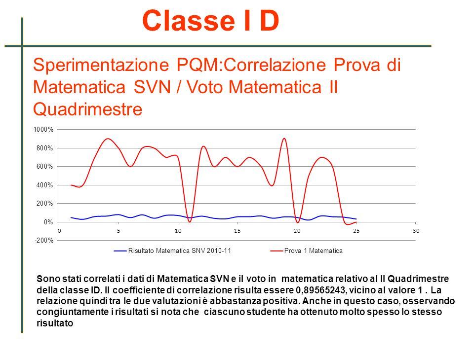 Classe I D Sperimentazione PQM:Correlazione Prova di Matematica SVN / Voto Matematica II Quadrimestre.
