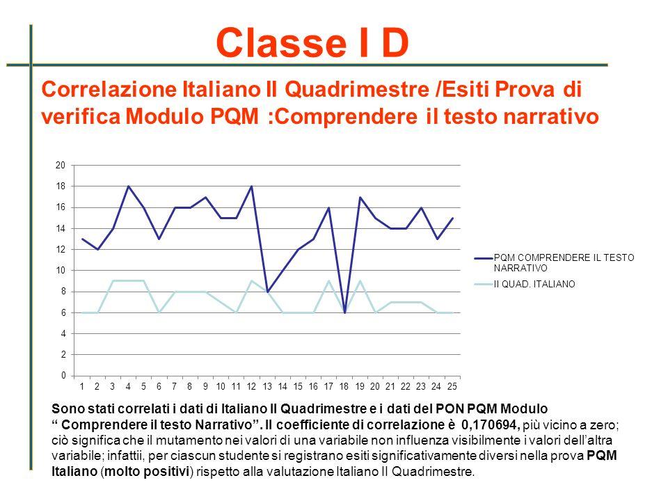 Classe I D Correlazione Italiano II Quadrimestre /Esiti Prova di verifica Modulo PQM :Comprendere il testo narrativo.