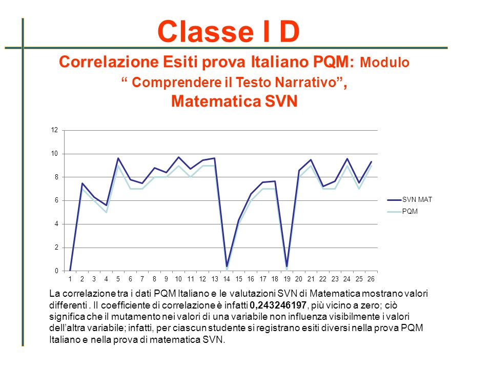 Classe I D Correlazione Esiti prova Italiano PQM: Modulo