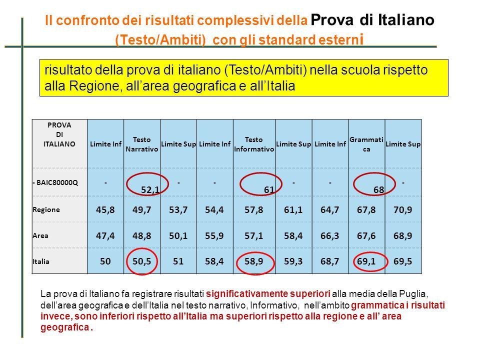 Il confronto dei risultati complessivi della Prova di Italiano (Testo/Ambiti) con gli standard esterni