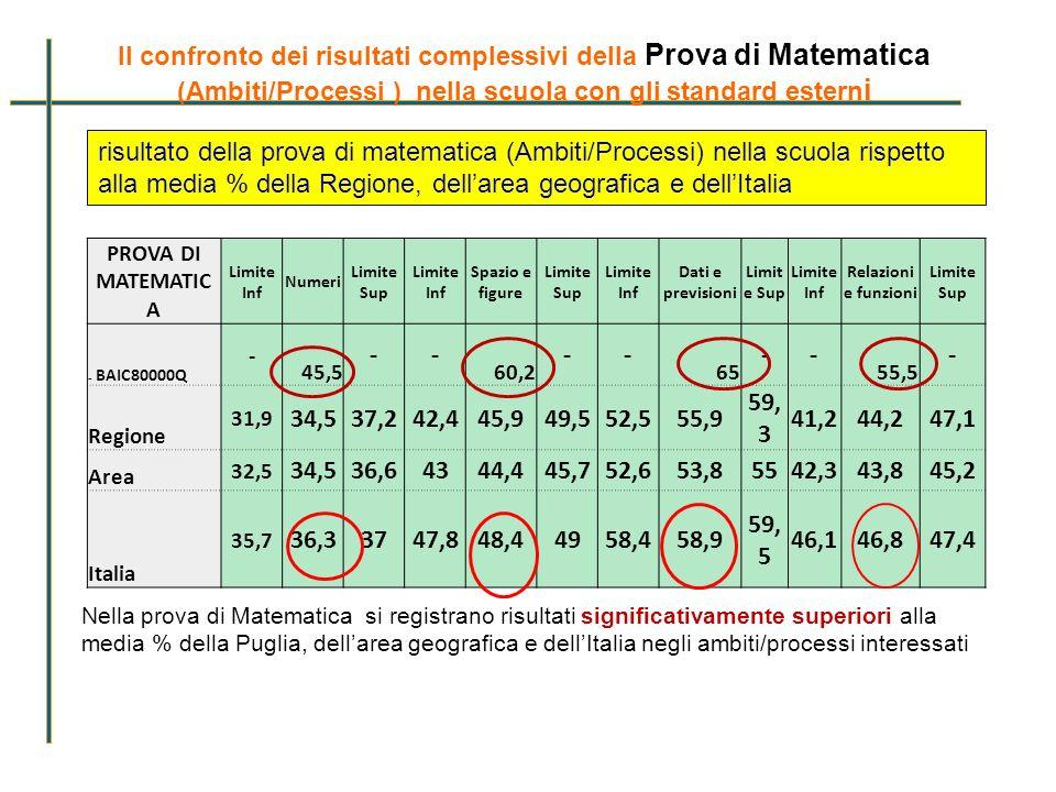 Il confronto dei risultati complessivi della Prova di Matematica (Ambiti/Processi ) nella scuola con gli standard esterni