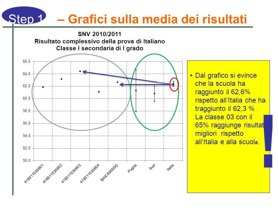 Step 1 – Grafici sulla media dei risultati