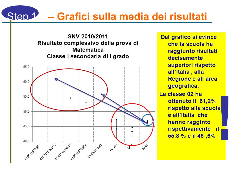! Step 1 – Grafici sulla media dei risultati