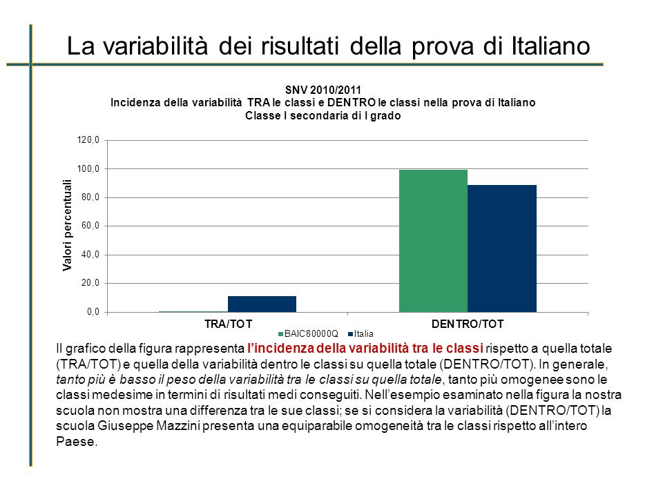 La variabilità dei risultati della prova di Italiano