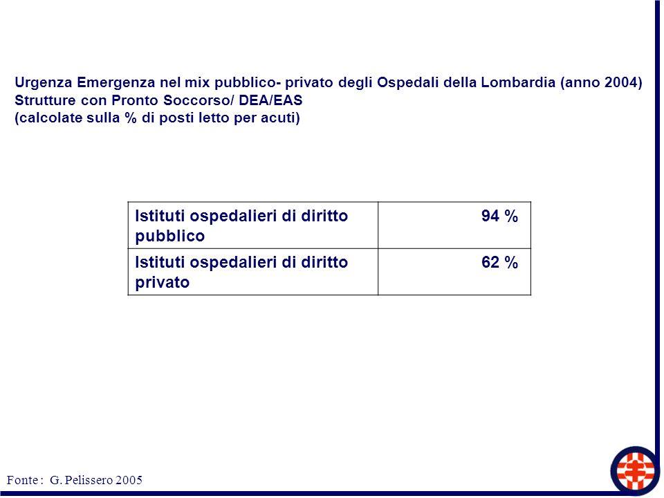 Istituti ospedalieri di diritto pubblico 94 %