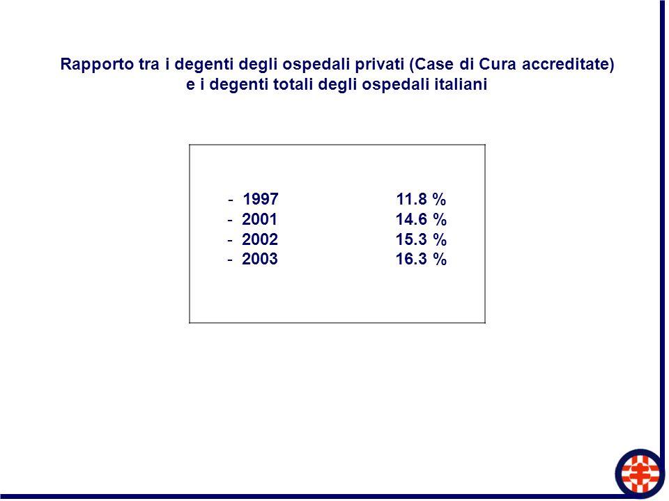 e i degenti totali degli ospedali italiani