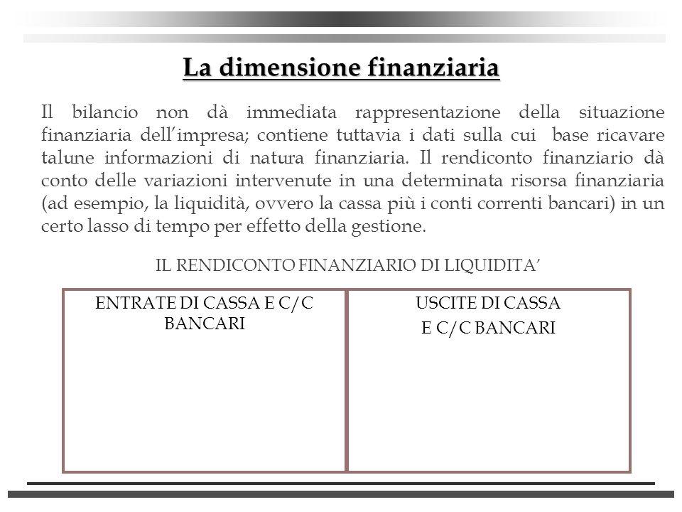 La dimensione finanziaria