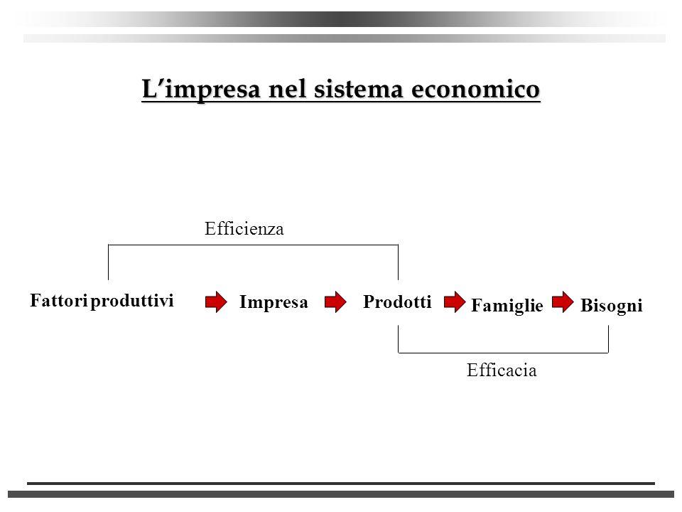 L'impresa nel sistema economico