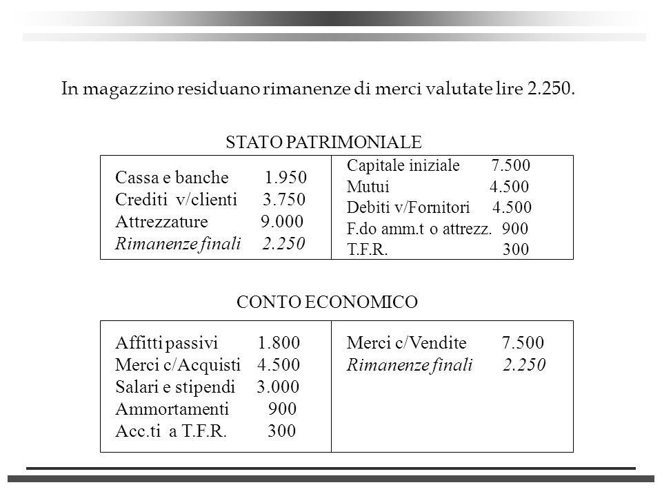 In magazzino residuano rimanenze di merci valutate lire 2.250.