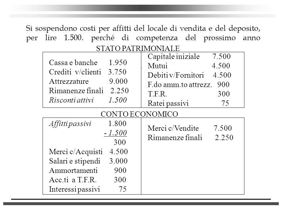 Si sospendono costi per affitti del locale di vendita e del deposito, per lire 1.500. perché di competenza del prossimo anno
