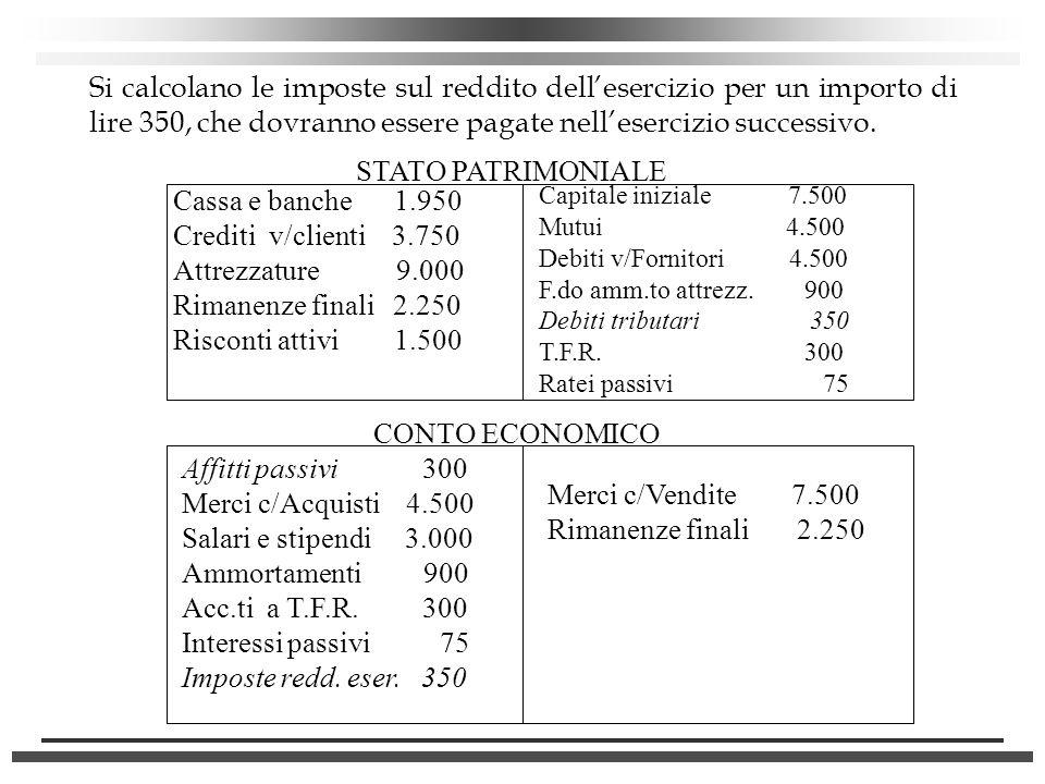 Si calcolano le imposte sul reddito dell'esercizio per un importo di lire 350, che dovranno essere pagate nell'esercizio successivo.