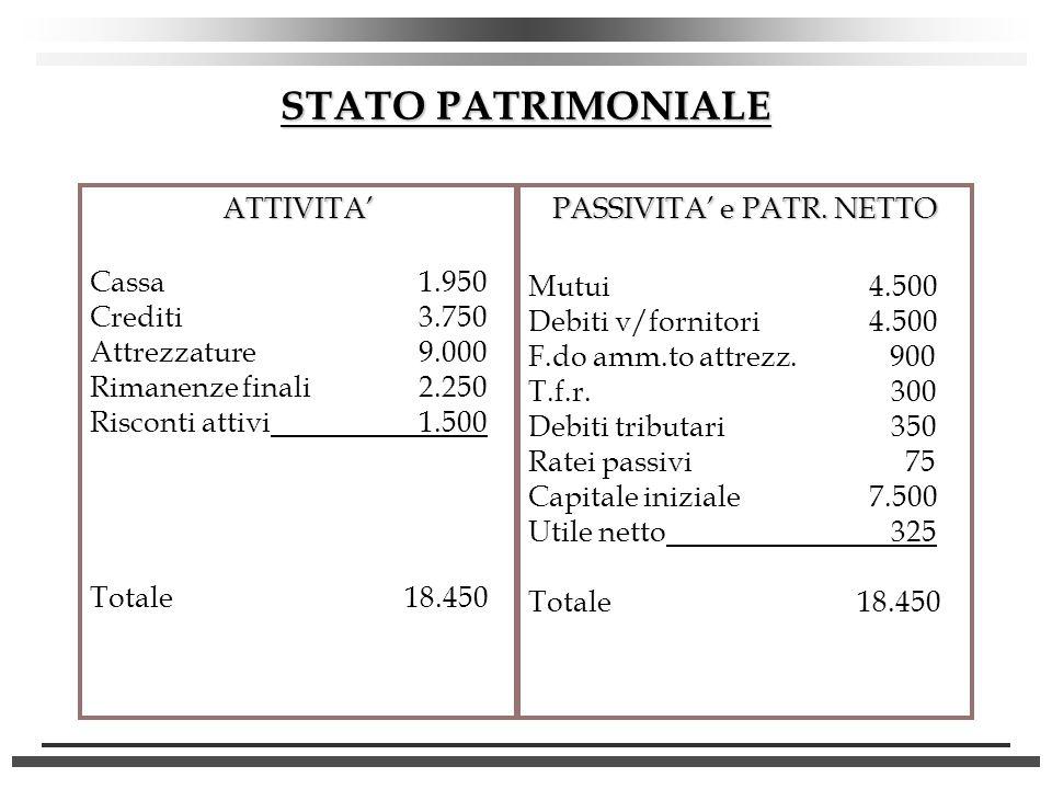 PASSIVITA' e PATR. NETTO