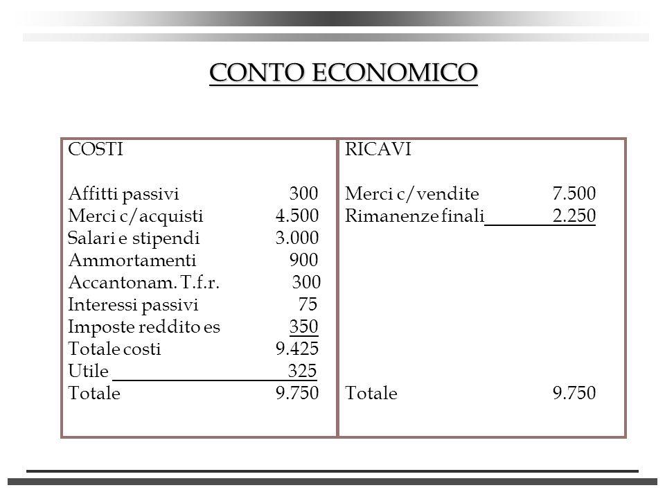 CONTO ECONOMICO COSTI Affitti passivi 300 Merci c/acquisti 4.500