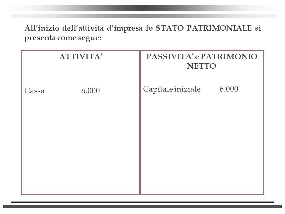 PASSIVITA' e PATRIMONIO NETTO