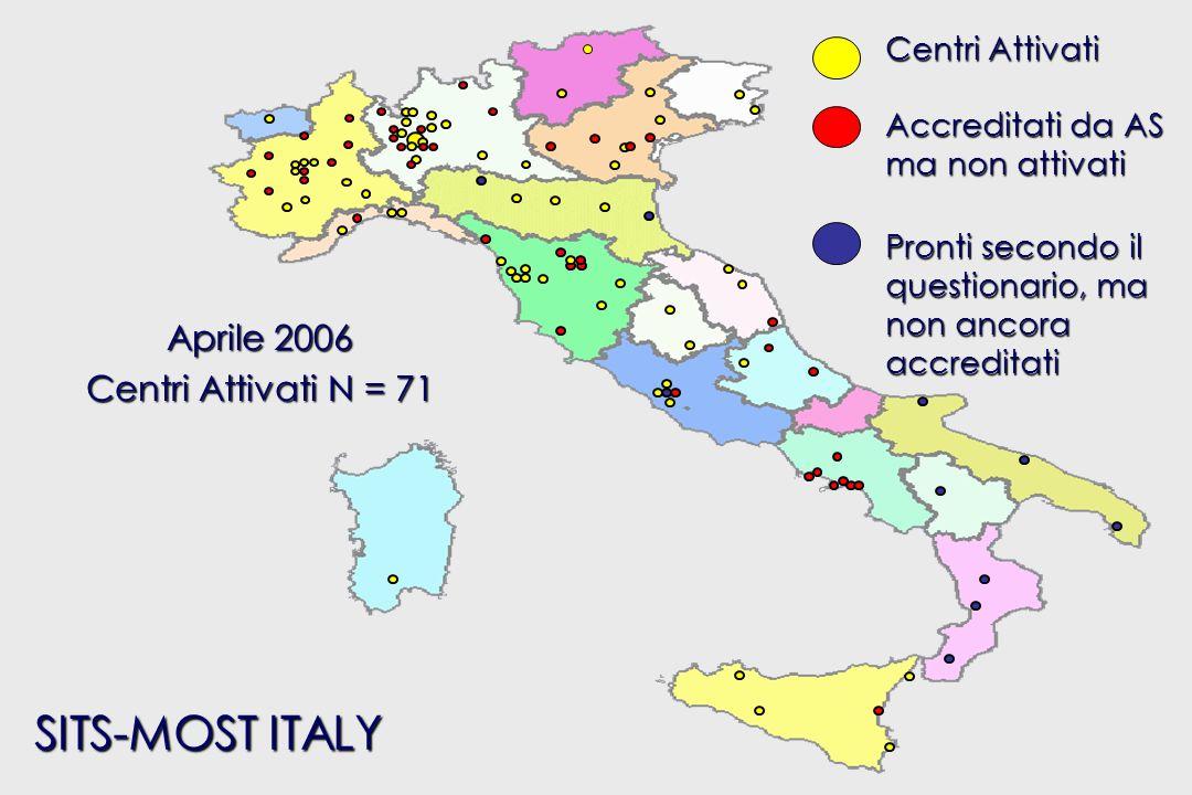 SITS-MOST ITALY Aprile 2006 Centri Attivati N = 71 Centri Attivati