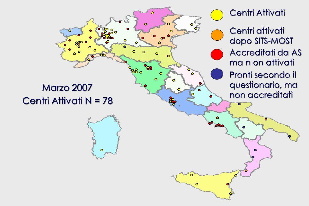 SITS-MOST ITALY Marzo 2007 Centri Attivati N = 78 Centri Attivati
