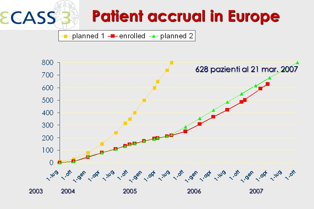 Patient accrual in Europe