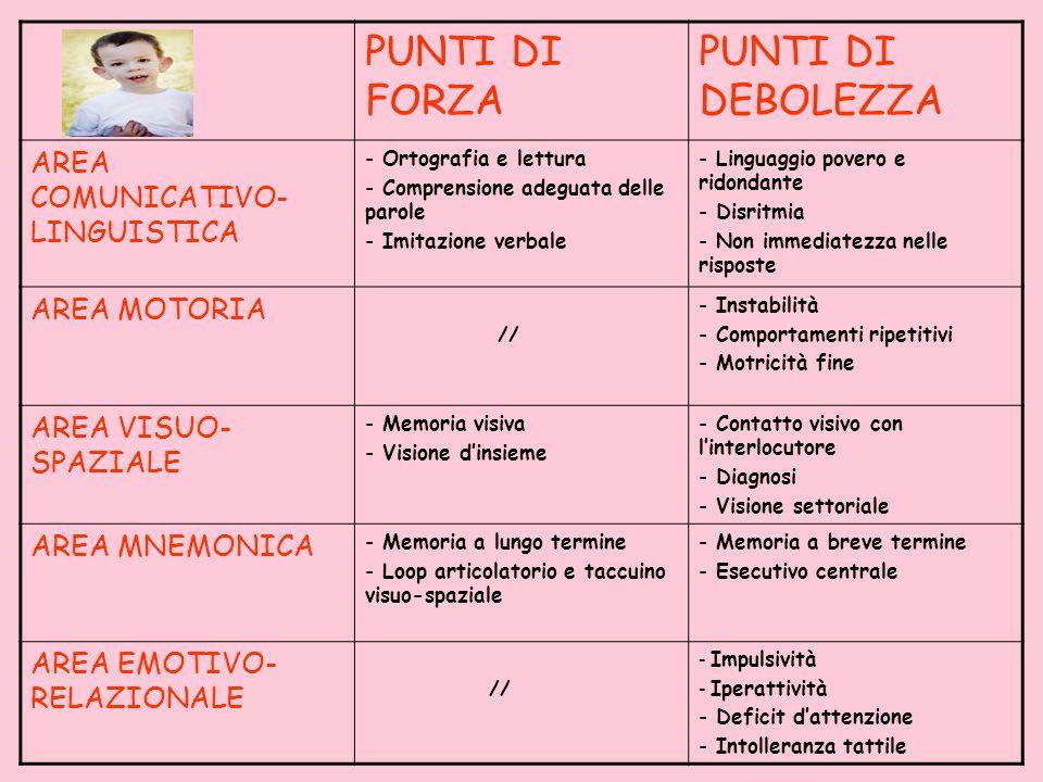 PUNTI DI FORZA PUNTI DI DEBOLEZZA AREA COMUNICATIVO-LINGUISTICA