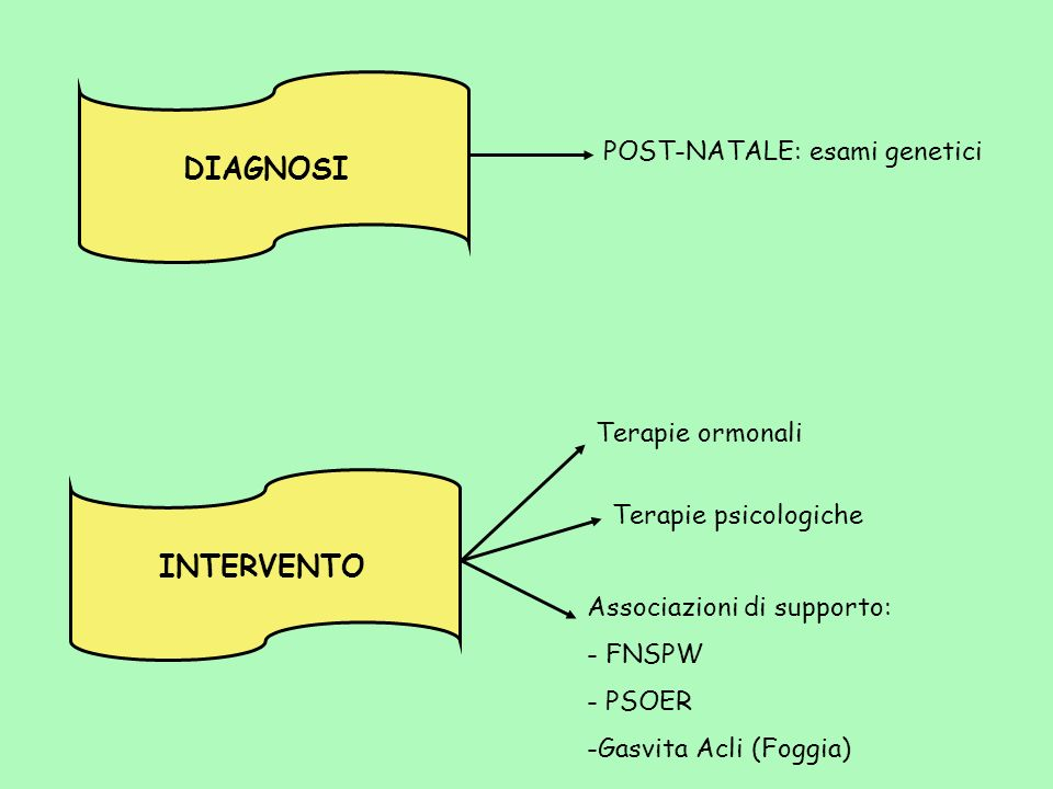 DIAGNOSI INTERVENTO POST-NATALE: esami genetici Terapie ormonali
