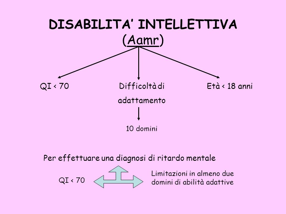 DISABILITA' INTELLETTIVA (Aamr)