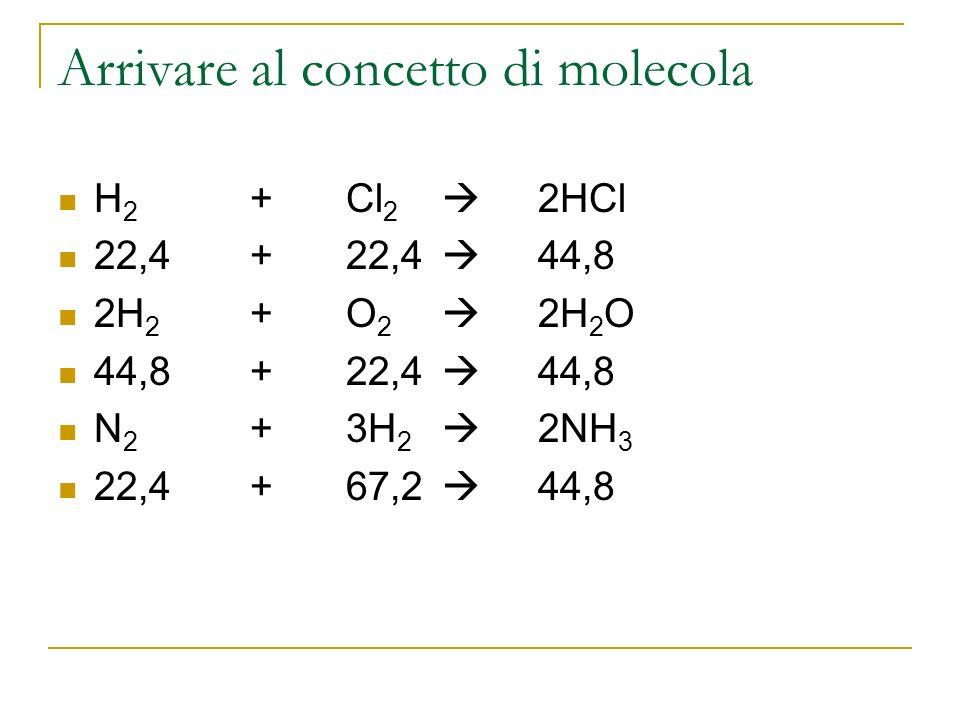 Arrivare al concetto di molecola