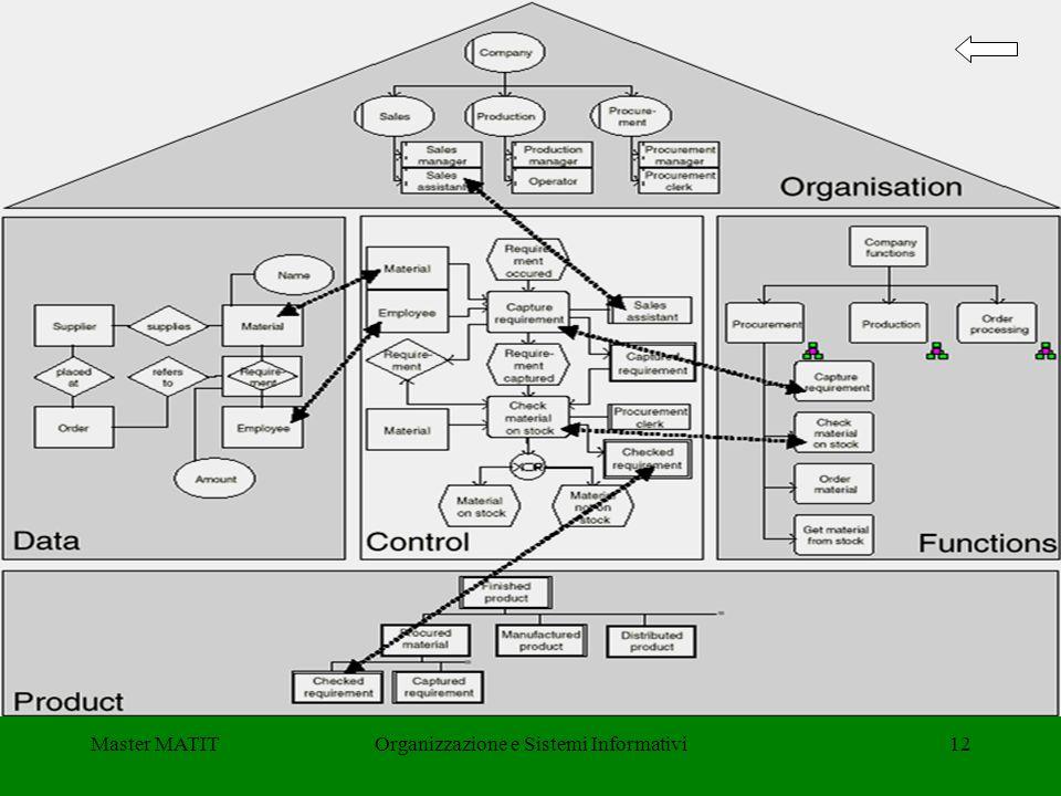 Organizzazione e Sistemi Informativi
