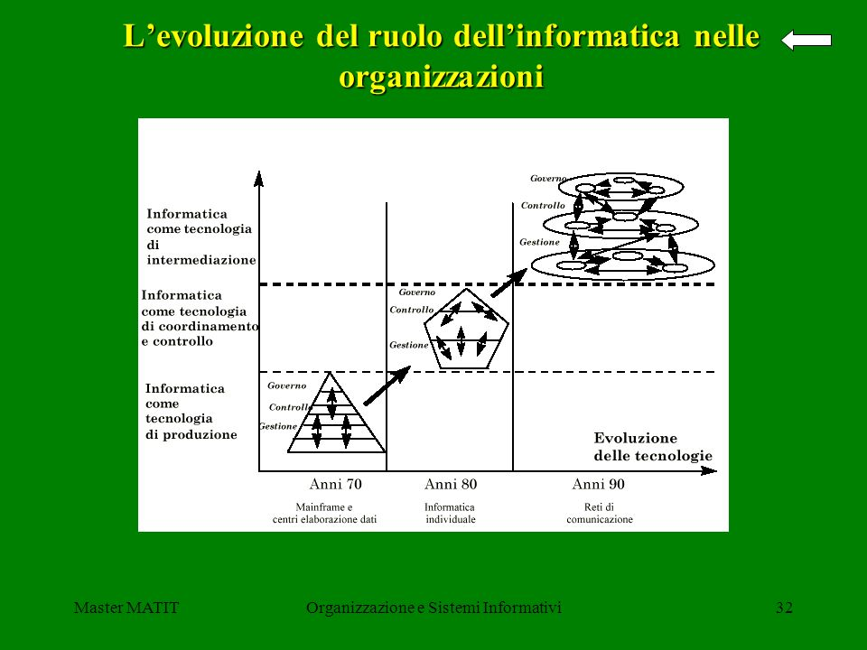 L'evoluzione del ruolo dell'informatica nelle organizzazioni