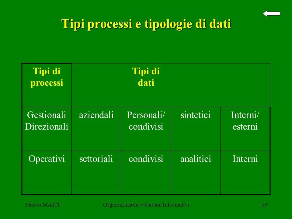 Tipi processi e tipologie di dati
