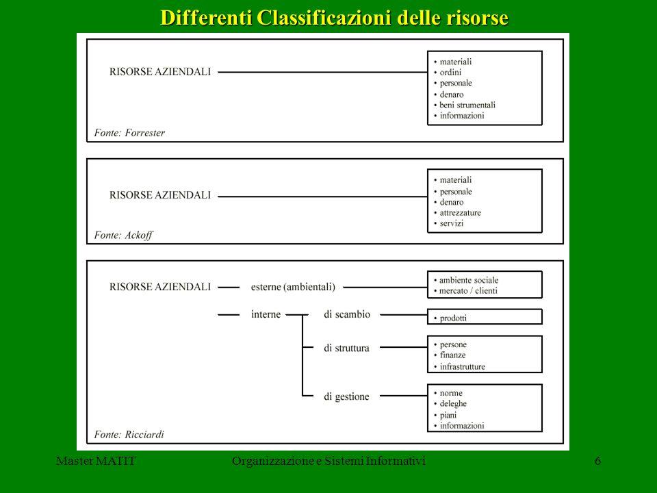Differenti Classificazioni delle risorse
