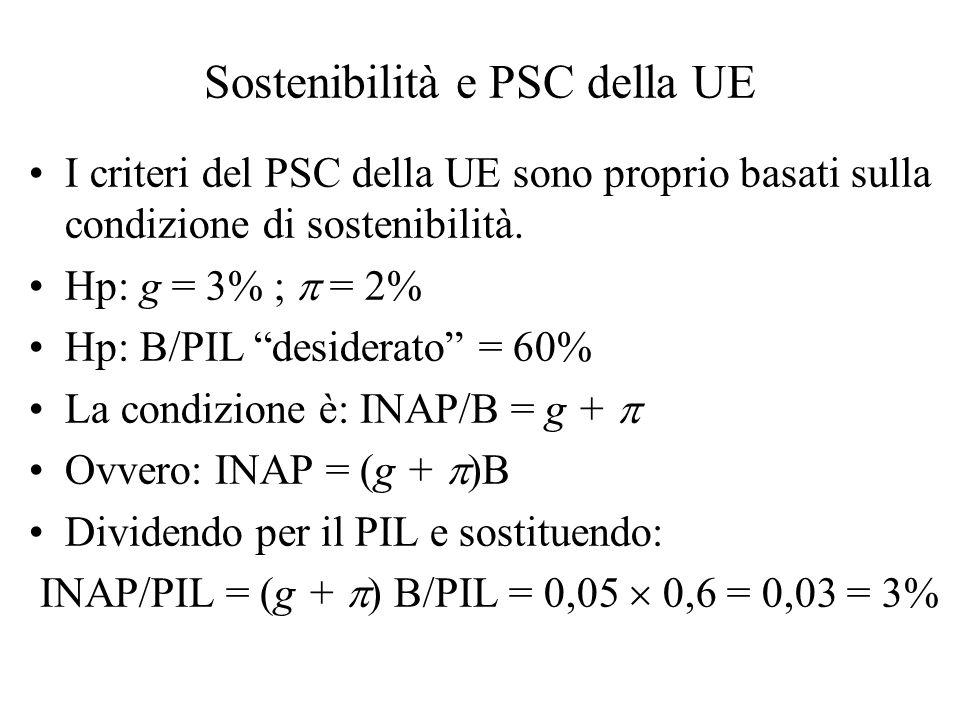 Sostenibilità e PSC della UE