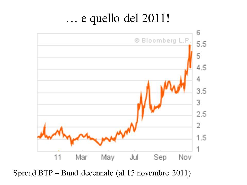 … e quello del 2011! Spread BTP – Bund decennale (al 15 novembre 2011)