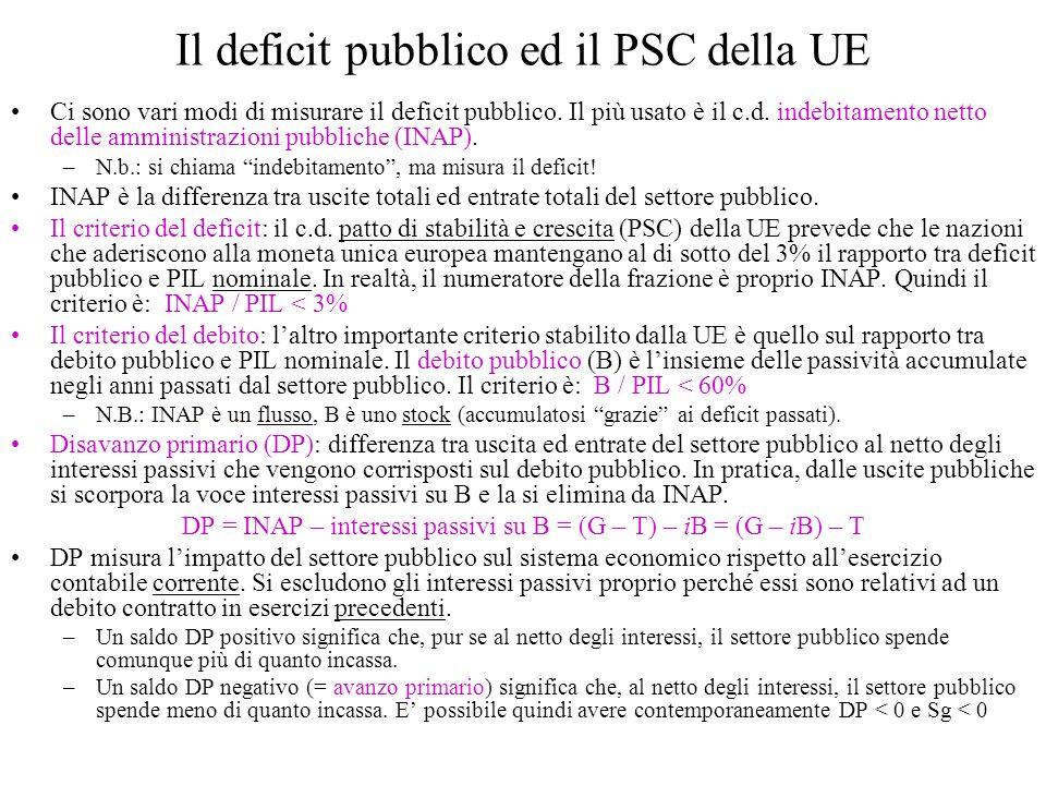 Il deficit pubblico ed il PSC della UE