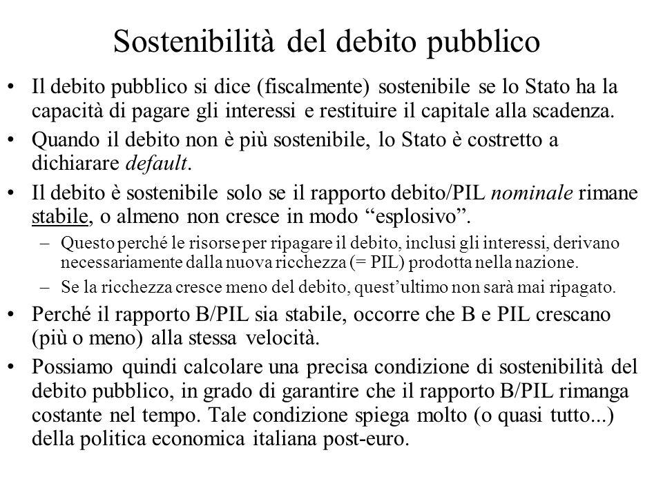 Sostenibilità del debito pubblico