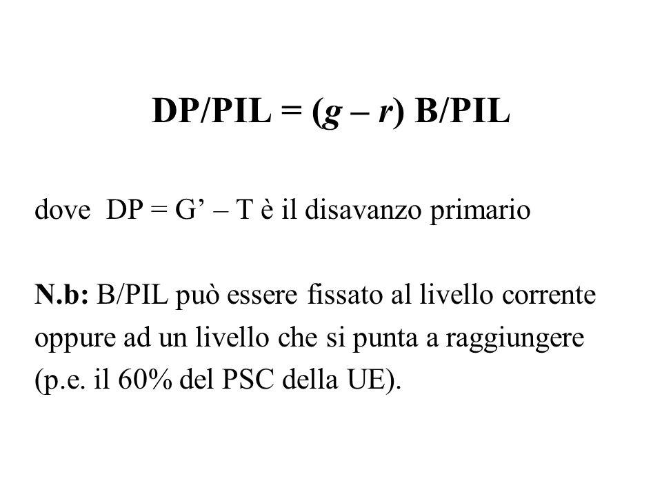 DP/PIL = (g – r) B/PIL dove DP = G' – T è il disavanzo primario