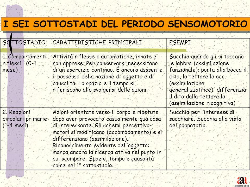 I SEI SOTTOSTADI DEL PERIODO SENSOMOTORIO