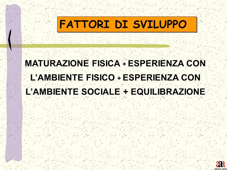 FATTORI DI SVILUPPO MATURAZIONE FISICA + ESPERIENZA CON L'AMBIENTE FISICO + ESPERIENZA CON L'AMBIENTE SOCIALE + EQUILIBRAZIONE.