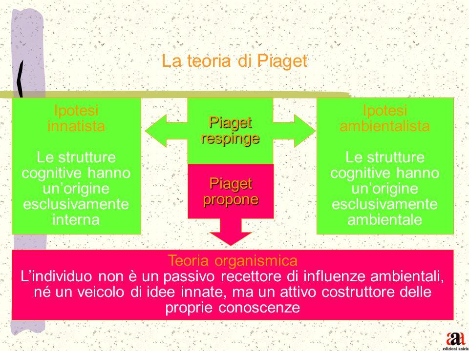 La teoria di Piaget Ipotesi innatista Le strutture